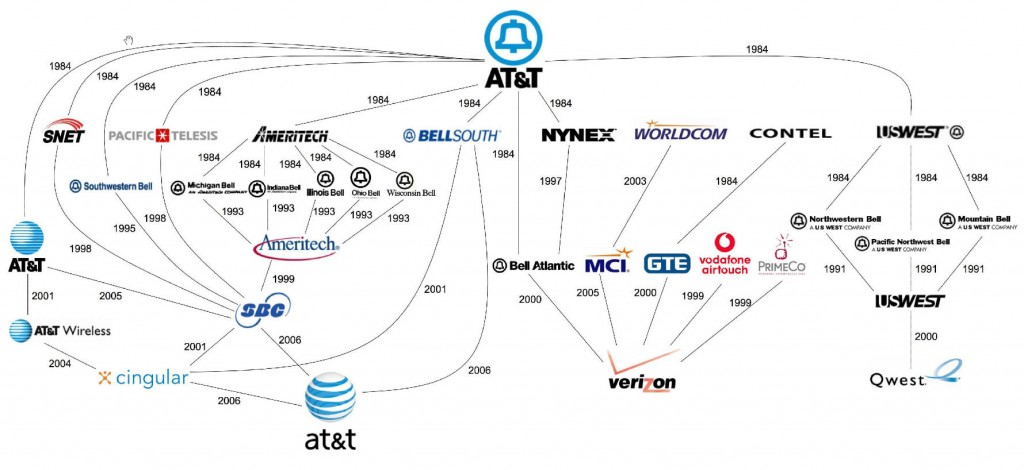 Phone Company Merger Map Hamell Net
